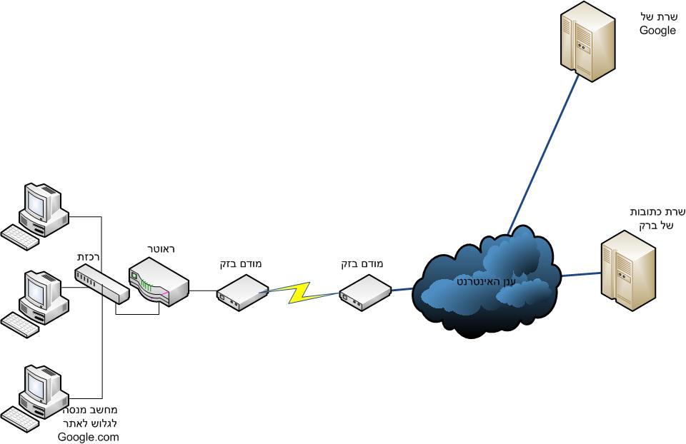 דיאגרמת גלישה במחשב מקומי לאתר גוגל